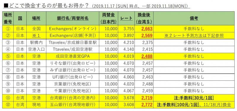 台湾旅行_換金レートまとめ表