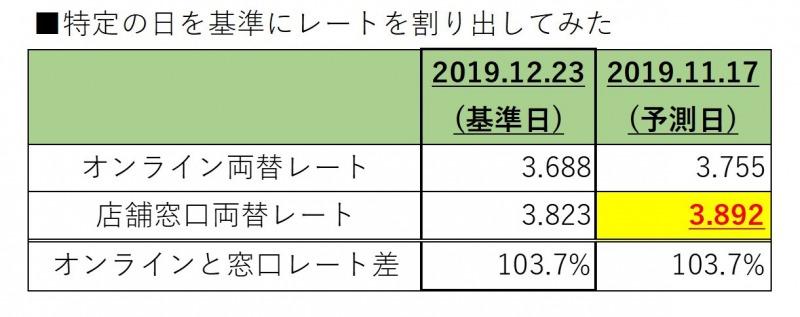 Excahangers_店舗窓口_■参考レート(19.11.17)