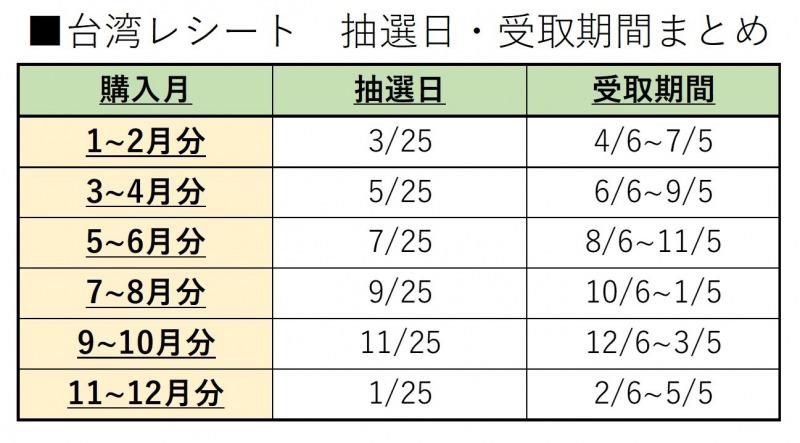 台湾_レシート_抽選日_受取期間まとめ