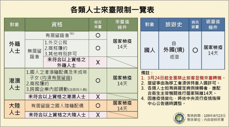 台湾_出張の制限_コロナウイルス_一覧表