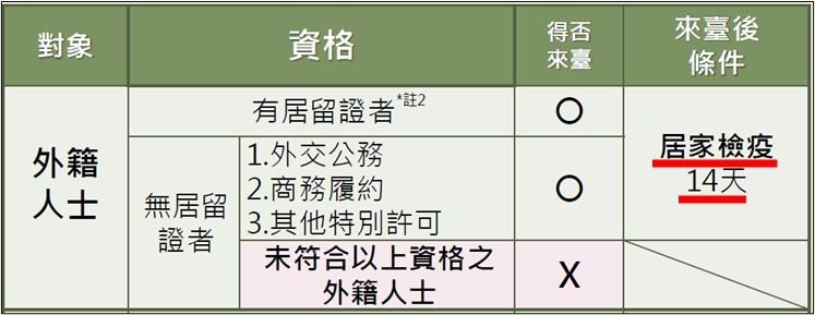 台湾_出張の制限_コロナウイルス_ビジネスの渡航制限