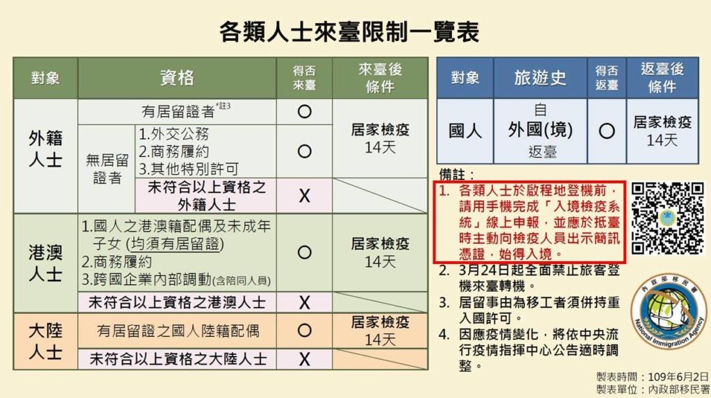 台湾_出張の制限_コロナウイルス_ビジネスの渡航制限(20.06.04)