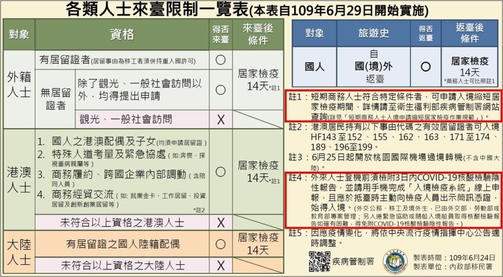 台湾_出張の制限_コロナウイルス_ビジネスの渡航制限(20.06.29)