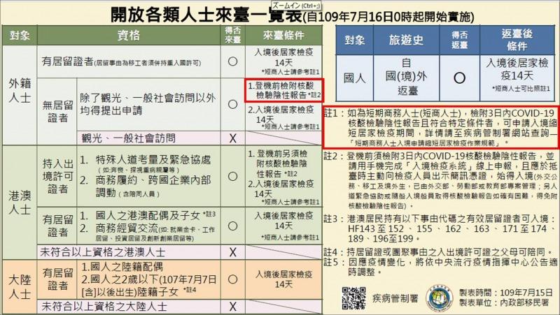 台湾_出張の制限_コロナウイルス_一覧表(2020.07.16)