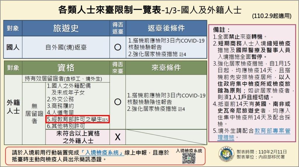 台湾_出張の制限_コロナウイルス_ビジネスの渡航制限(21.02.09)