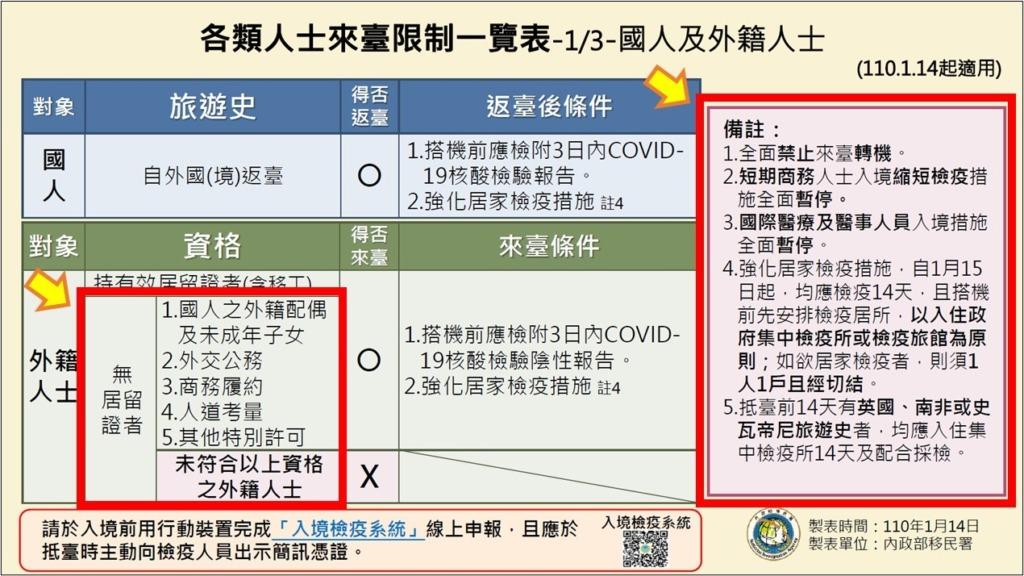 台湾_出張の制限_コロナウイルス_一覧表(2021.01.14)
