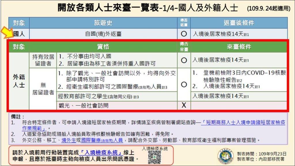 台湾_出張の制限_コロナウイルス_一覧表(20.09.24)