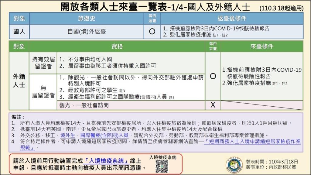 台湾_出張の制限_コロナウイルス_一覧表(2021.03.18)