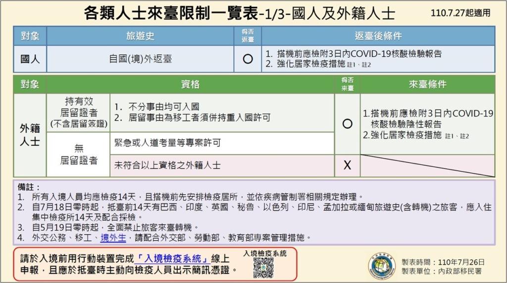 台湾_出張の制限_コロナウイルス_一覧表(2021.07.26)